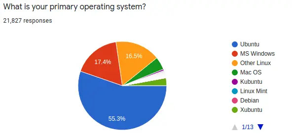 Ubuntu survey question: What is your primary Operating System